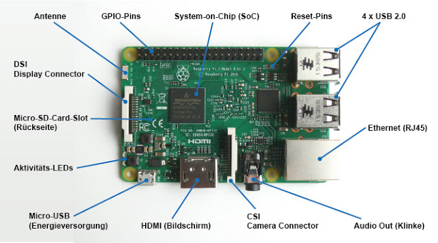 Raspberry Pi 3 Model B Connectors