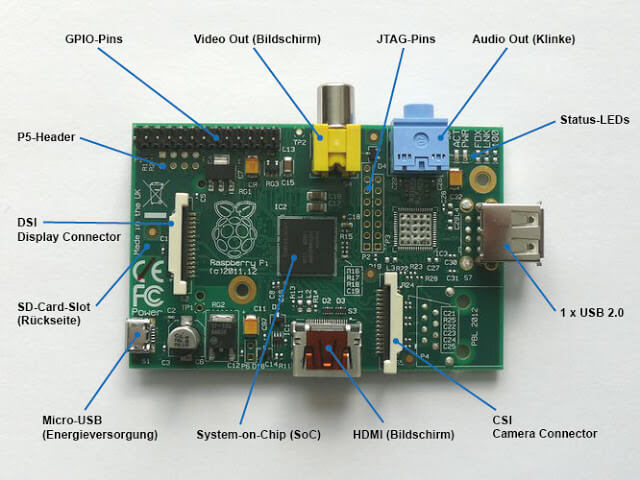 Raspberry Pi Model A Connectors