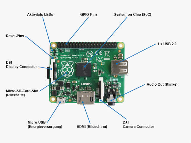 Raspberry Pi Model A+  Connectors