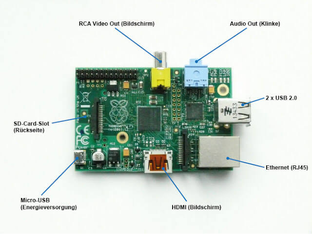 Raspberry Pi Model B External Connectors