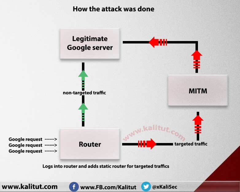 What is man in the middle attack?