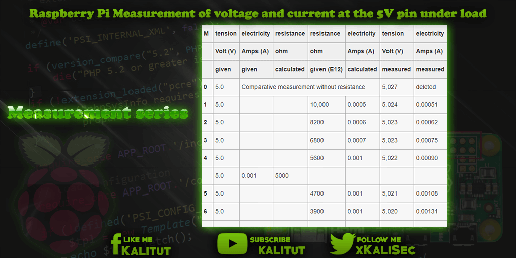 Raspberry Pi voltage and current