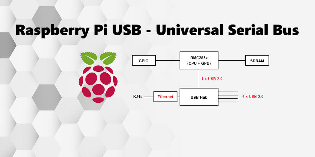 Raspberry Pi  USB